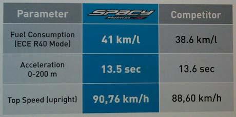 Isi Full Tank, Honda Spacy Sanggup Tempuh 205 km!!! 24 Mei, 2011