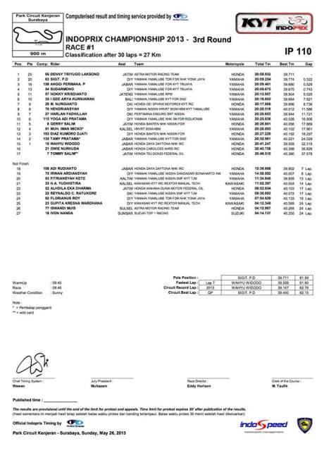 Hasil Indoprix Seri 3 Kenjeran - race `1