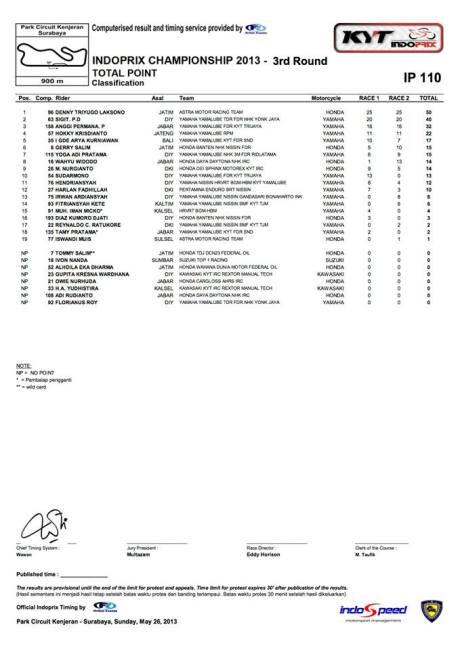Hasil Indoprix Seri 3 Kenjeran - total poin