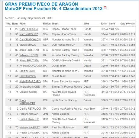 FP4-MotoGP-Aragon