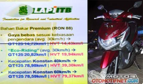 konsumsi-BBM-GT125-1