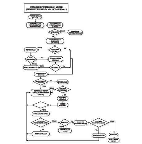 P2R-proses-pendaftaran-merek