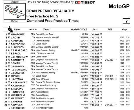 Hasil-FP1-dan-FP2-MotoGP-Mugello-Italia-1