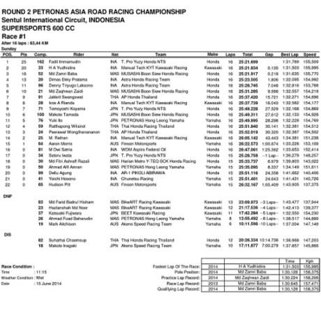 Asia-Road-Racing-Championship-Seri-2-Sirkuit-Sentul-2014-3